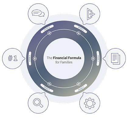 The Financial Formula for Families